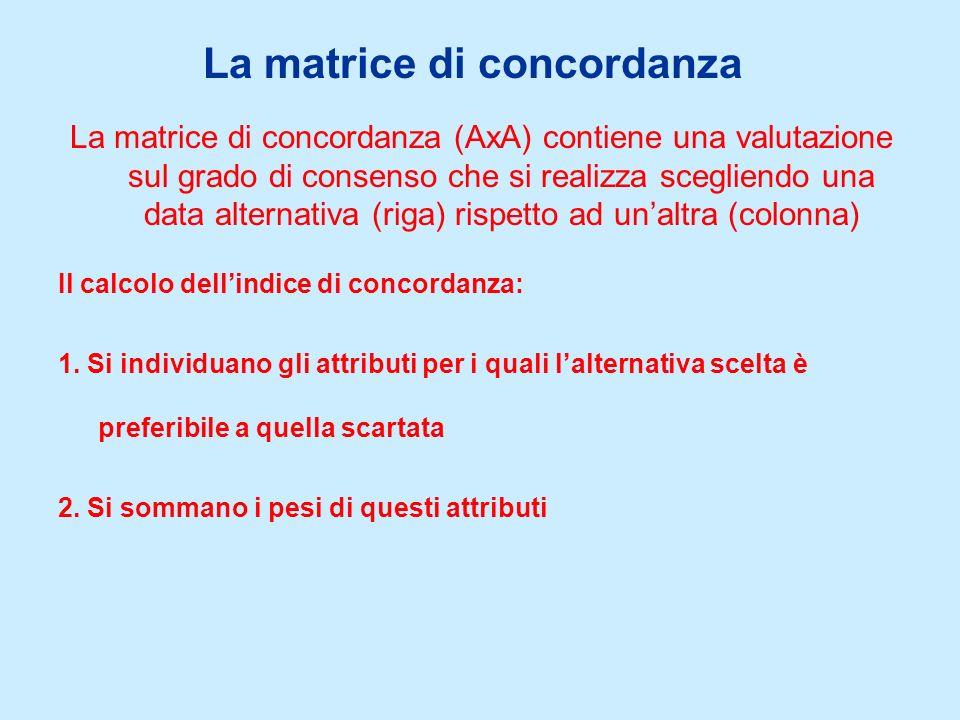 La matrice di concordanza