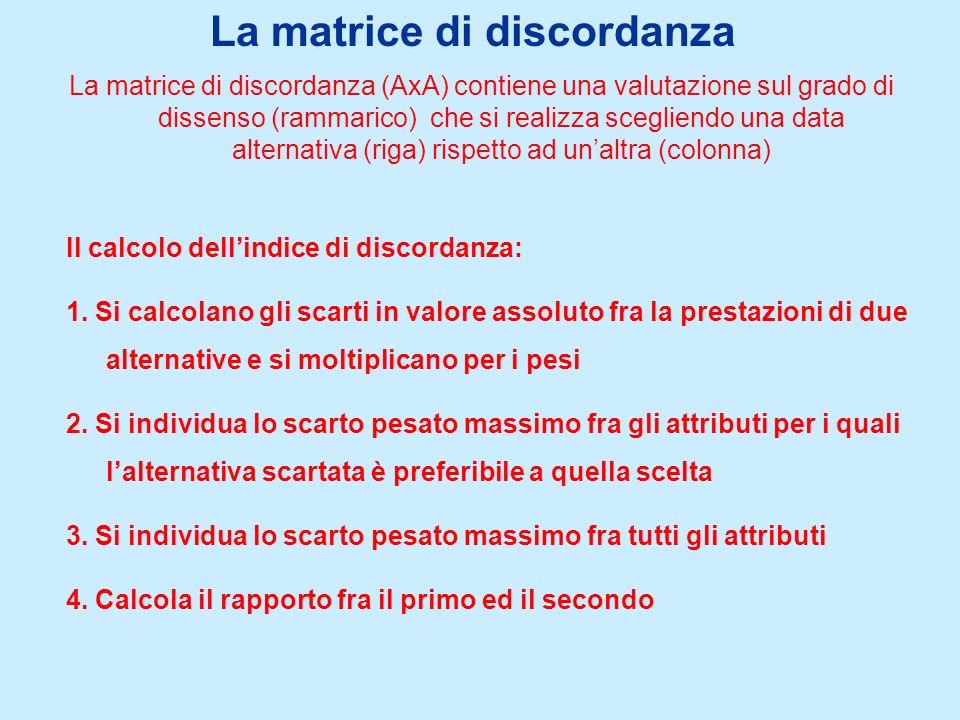 La matrice di discordanza