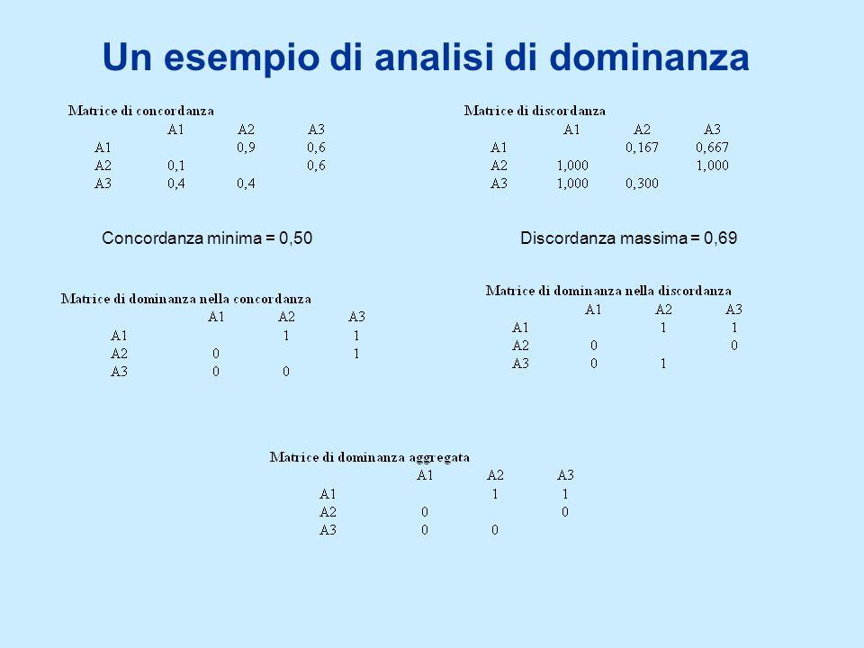 Un esempio di analisi di dominanza