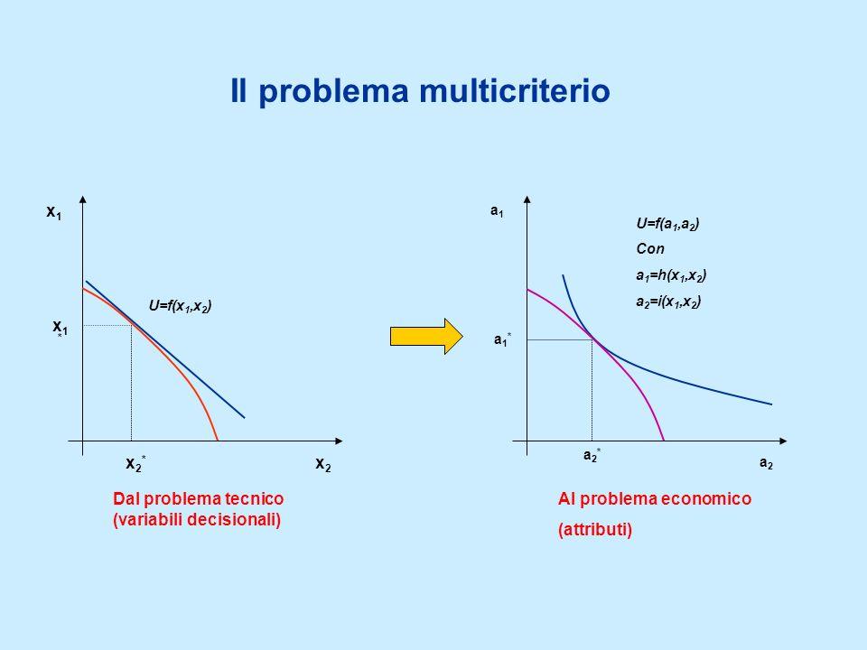 Il problema multicriterio