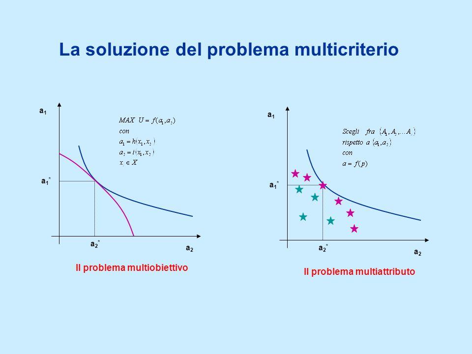 La soluzione del problema multicriterio