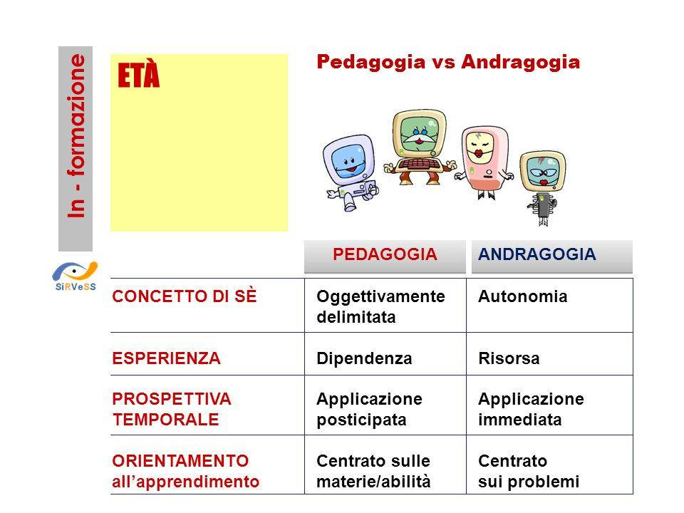 ETÀ In - formazione Pedagogia vs Andragogia PEDAGOGIA ANDRAGOGIA