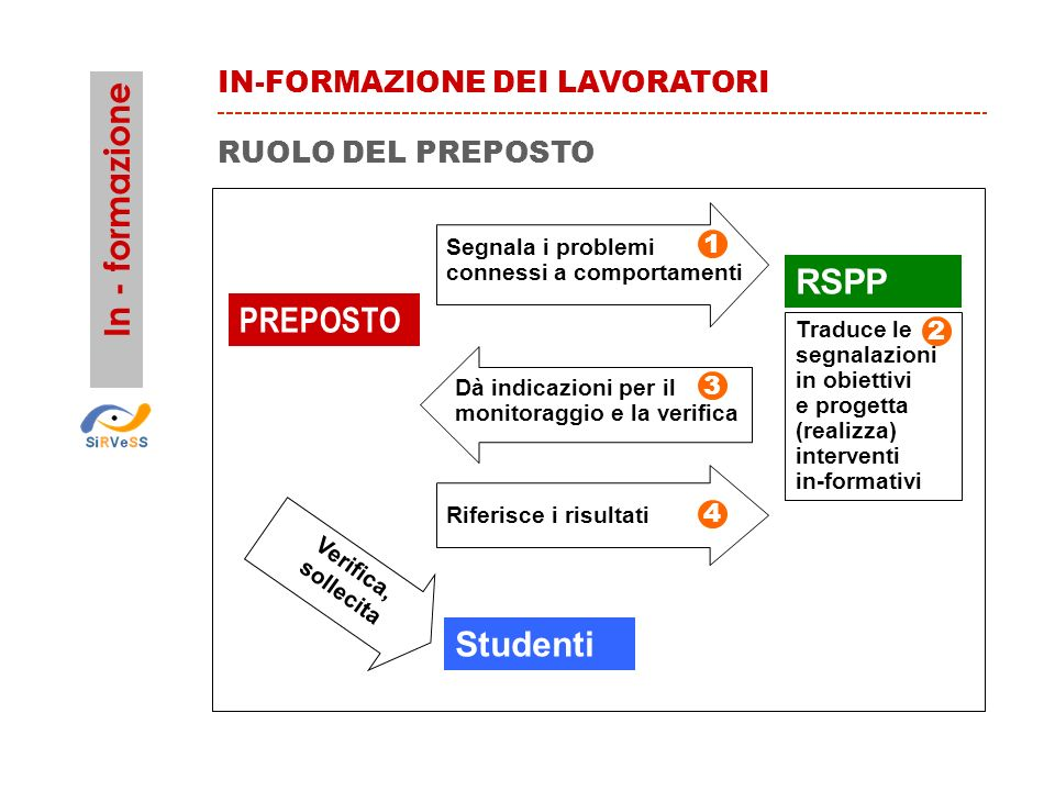 In - formazione RSPP PREPOSTO Studenti IN-FORMAZIONE DEI LAVORATORI