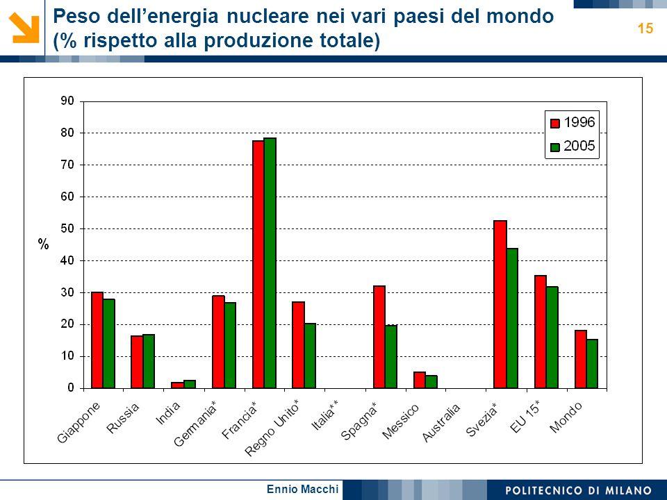 Peso dell'energia nucleare nei vari paesi del mondo (% rispetto alla produzione totale)