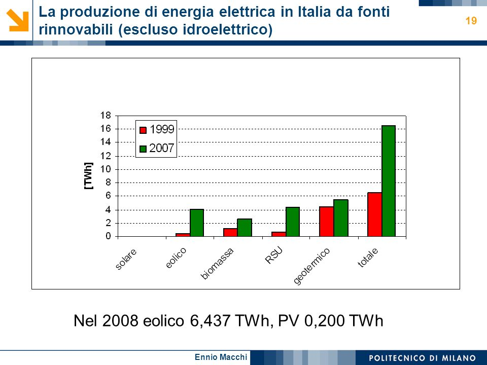 La produzione di energia elettrica in Italia da fonti rinnovabili (escluso idroelettrico)