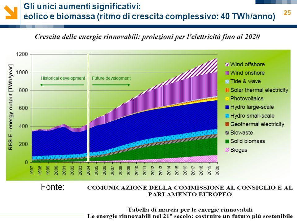 Gli unici aumenti significativi: eolico e biomassa (ritmo di crescita complessivo: 40 TWh/anno)