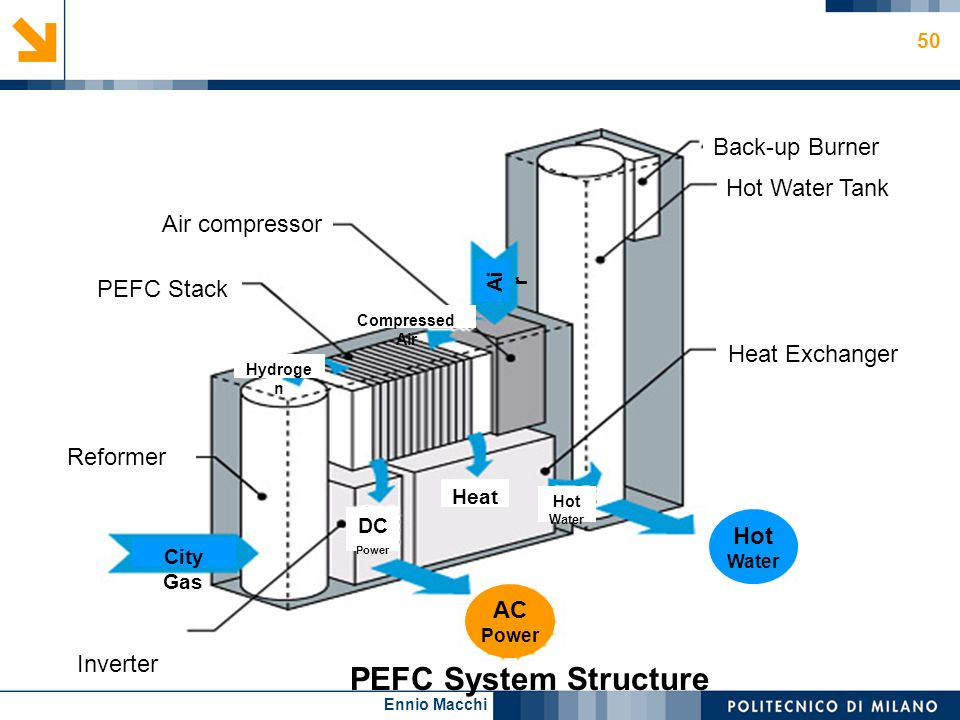PEFC System Structure Back-up Burner Hot Water Tank Air compressor