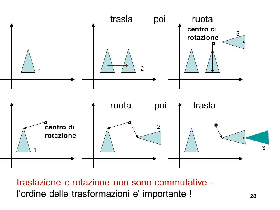 traslazione e rotazione non sono commutative -