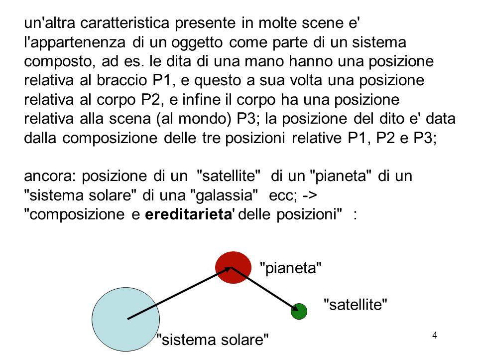 un altra caratteristica presente in molte scene e l appartenenza di un oggetto come parte di un sistema composto, ad es. le dita di una mano hanno una posizione relativa al braccio P1, e questo a sua volta una posizione relativa al corpo P2, e infine il corpo ha una posizione relativa alla scena (al mondo) P3; la posizione del dito e data dalla composizione delle tre posizioni relative P1, P2 e P3;