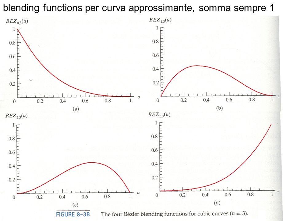 blending functions per curva approssimante, somma sempre 1
