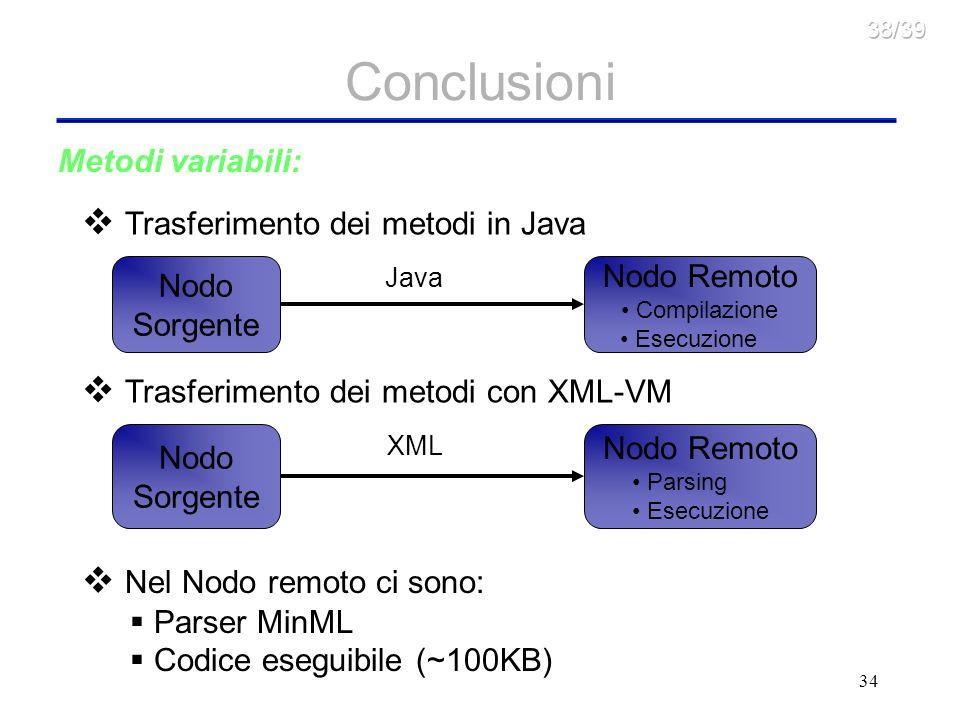 Conclusioni Trasferimento dei metodi in Java