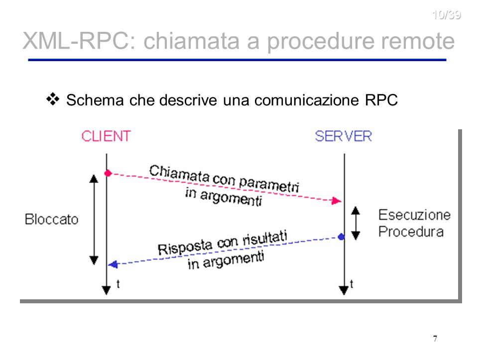 XML-RPC: chiamata a procedure remote
