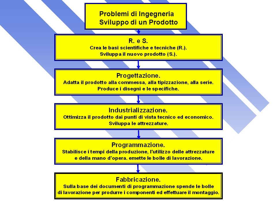 Problemi di Ingegneria