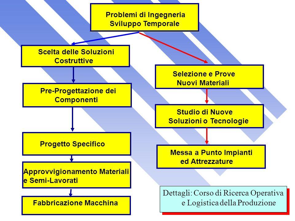 Dettagli: Corso di Ricerca Operativa e Logistica della Produzione
