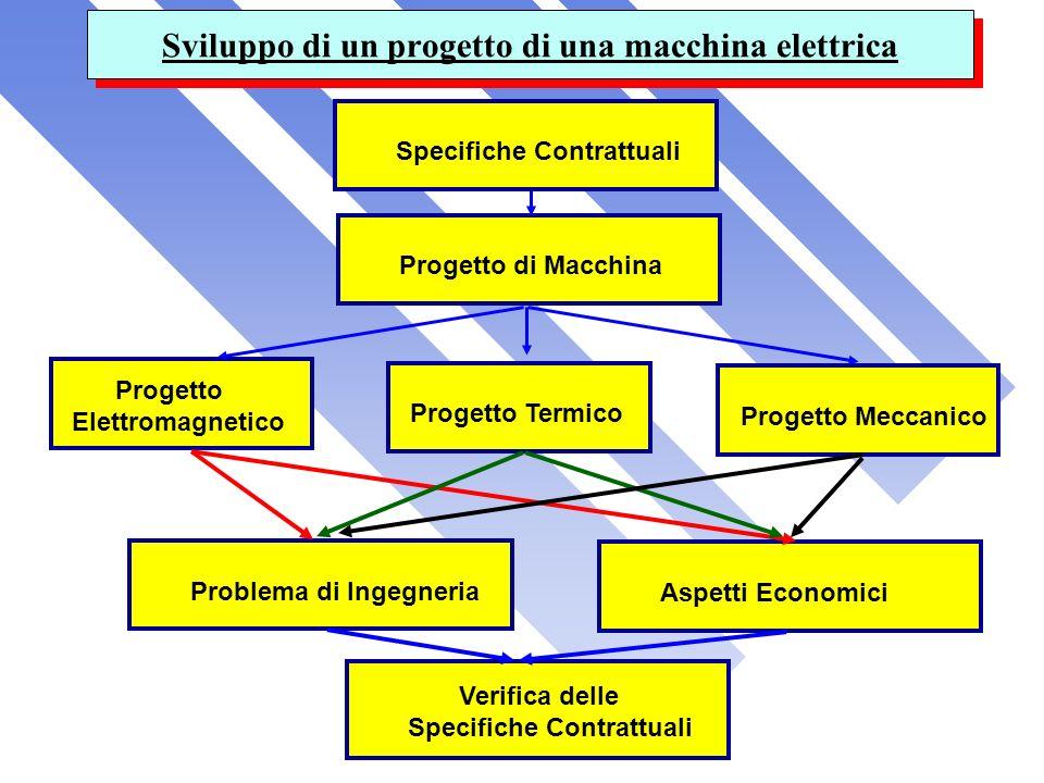 Sviluppo di un progetto di una macchina elettrica
