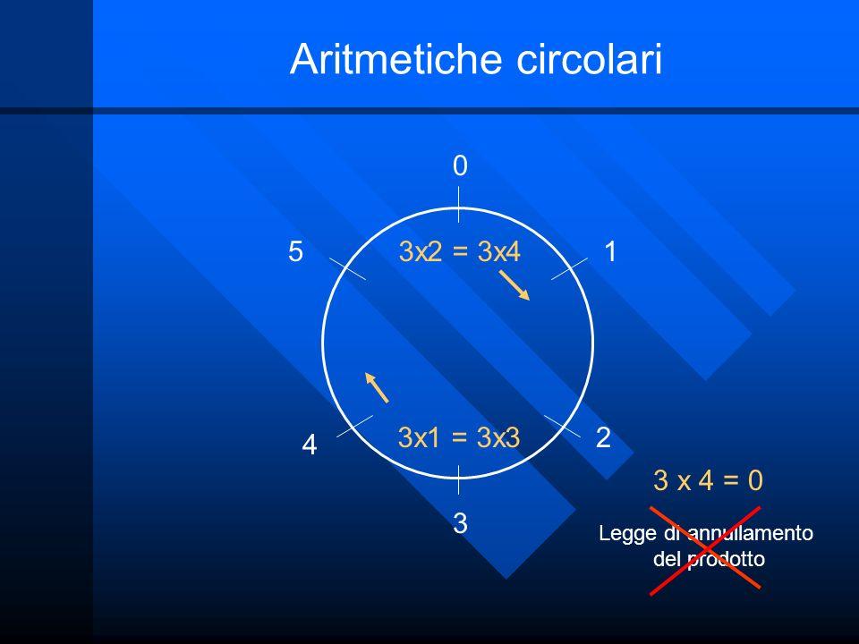 Aritmetiche circolari