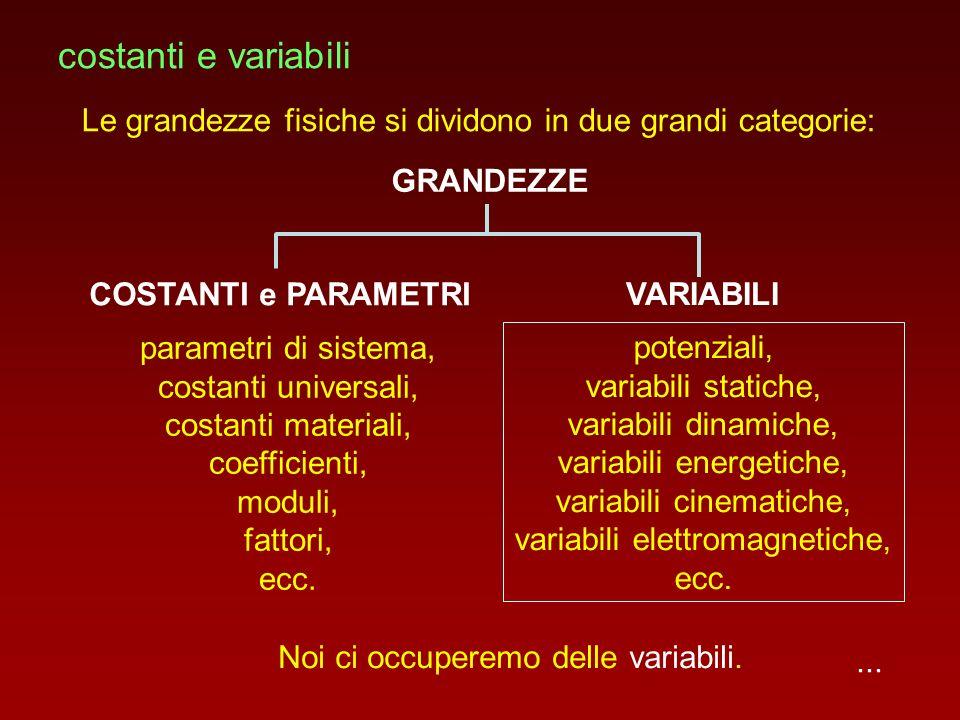 costanti e variabili Le grandezze fisiche si dividono in due grandi categorie: GRANDEZZE. parametri di sistema,
