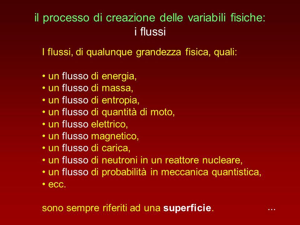 il processo di creazione delle variabili fisiche: i flussi