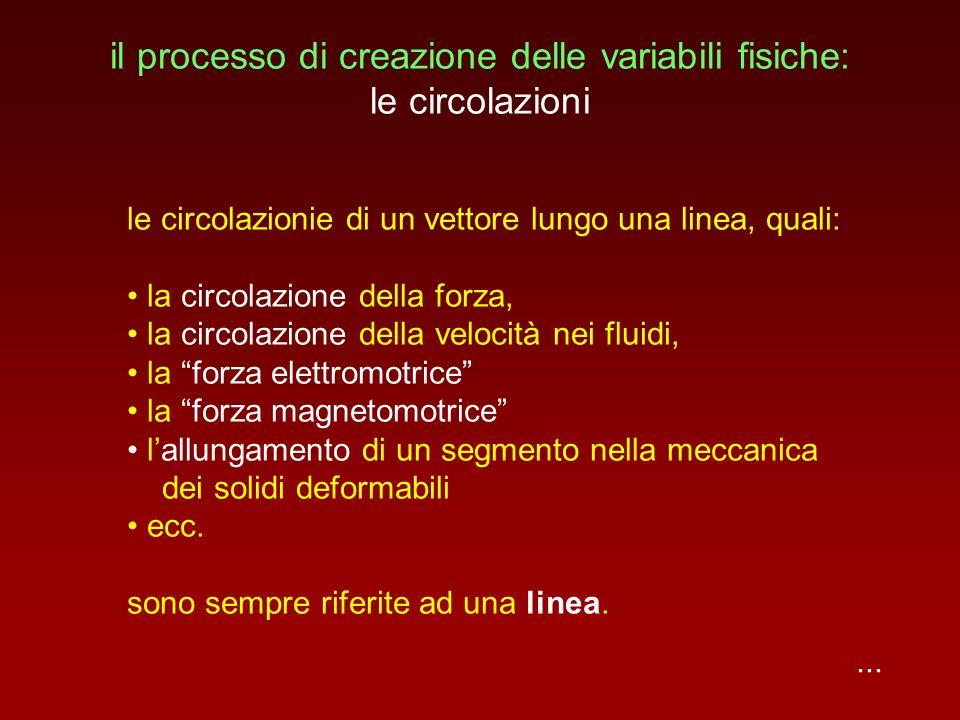 il processo di creazione delle variabili fisiche: le circolazioni