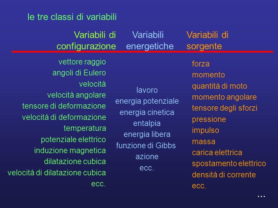 le tre classi di variabili