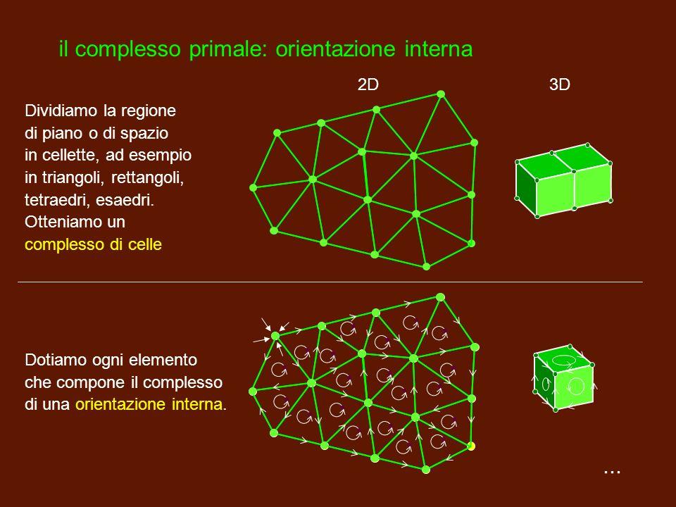 il complesso primale: orientazione interna