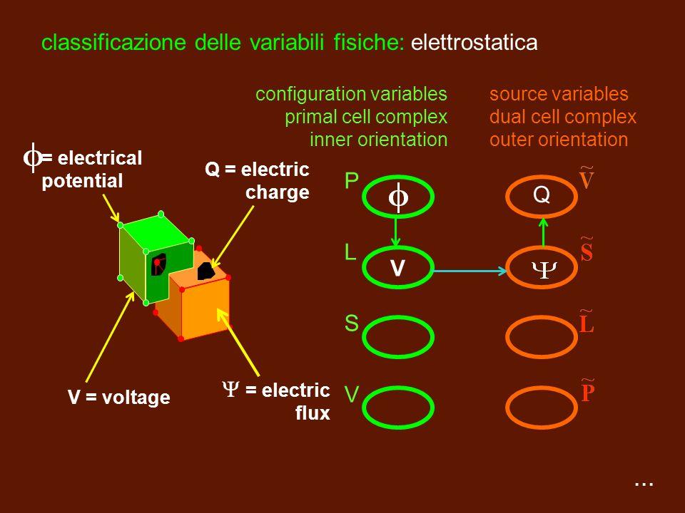 classificazione delle variabili fisiche: elettrostatica