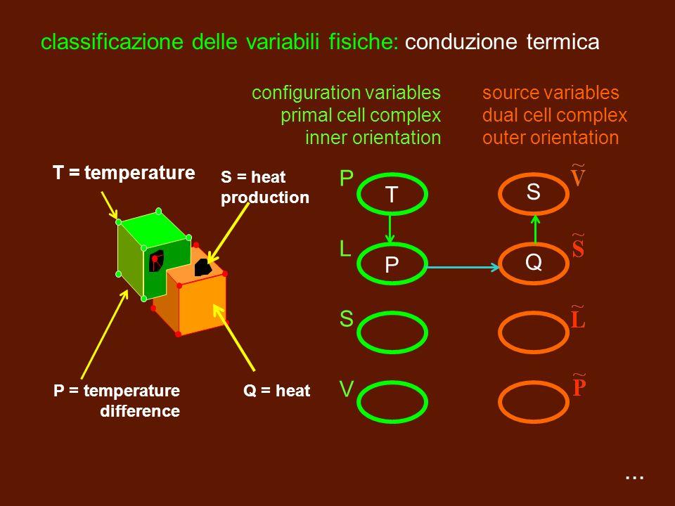 classificazione delle variabili fisiche: conduzione termica