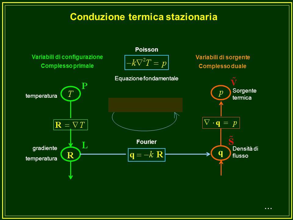 Conduzione termica stazionaria