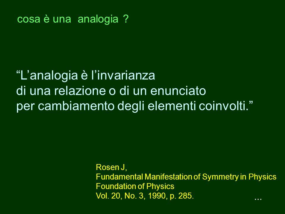 L'analogia è l'invarianza di una relazione o di un enunciato