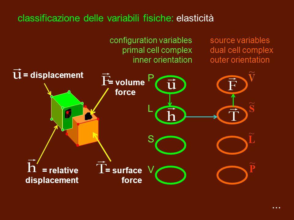 classificazione delle variabili fisiche: elasticità