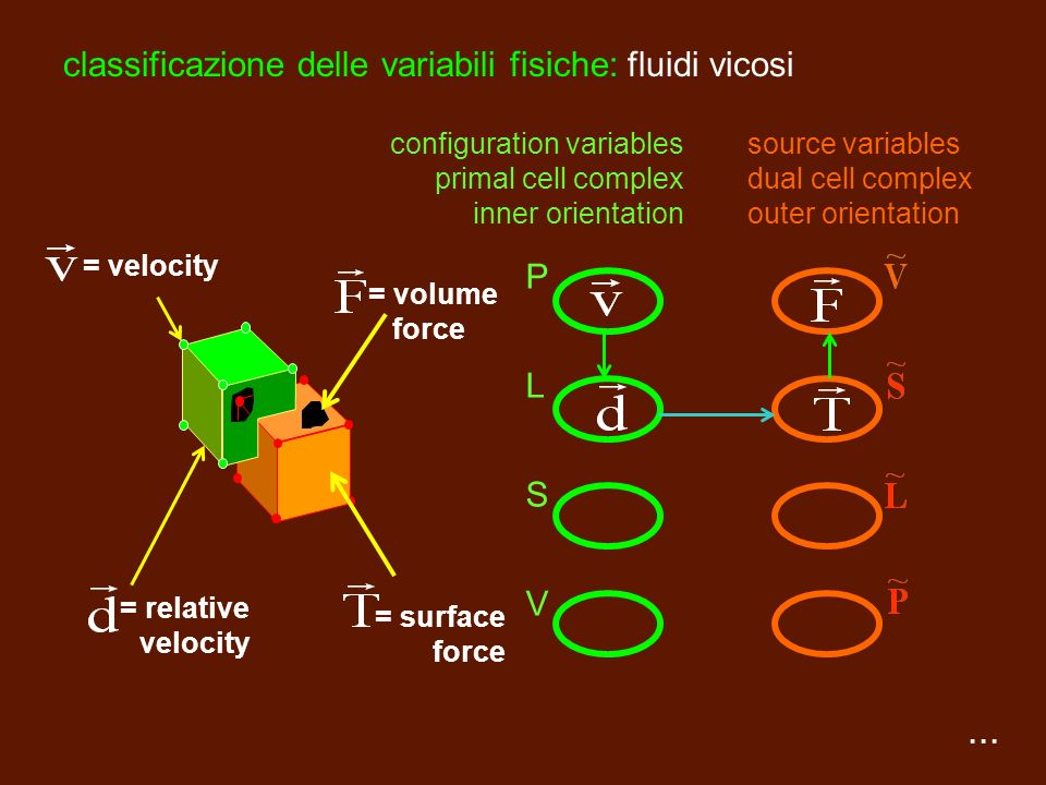 classificazione delle variabili fisiche: fluidi vicosi