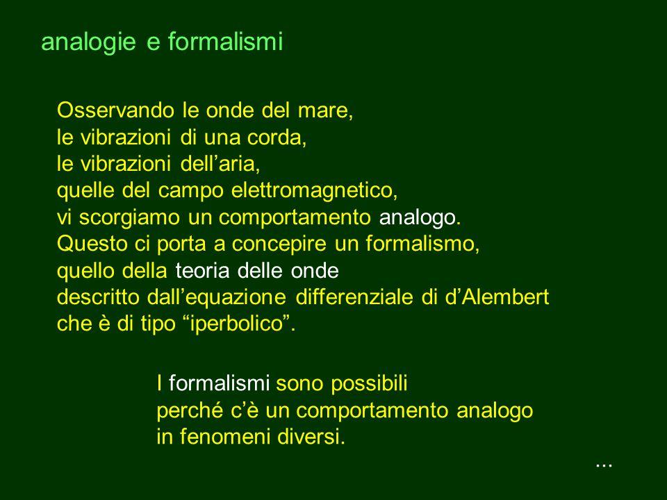 analogie e formalismi Osservando le onde del mare,