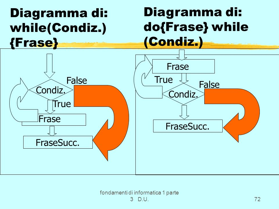 Diagramma di: while(Condiz.) {Frase}