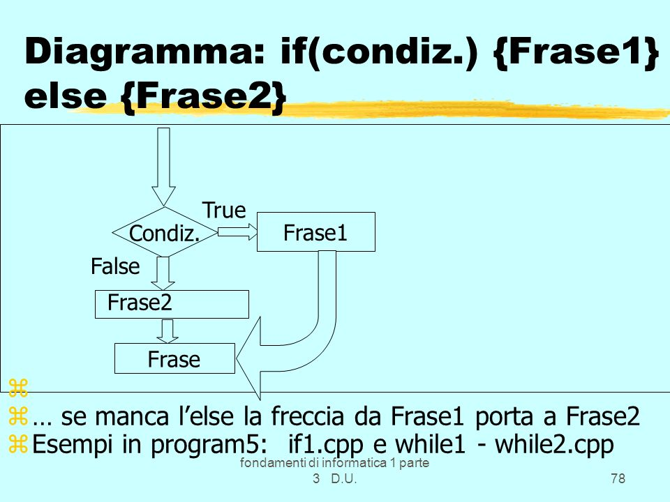 Diagramma: if(condiz.) {Frase1} else {Frase2}