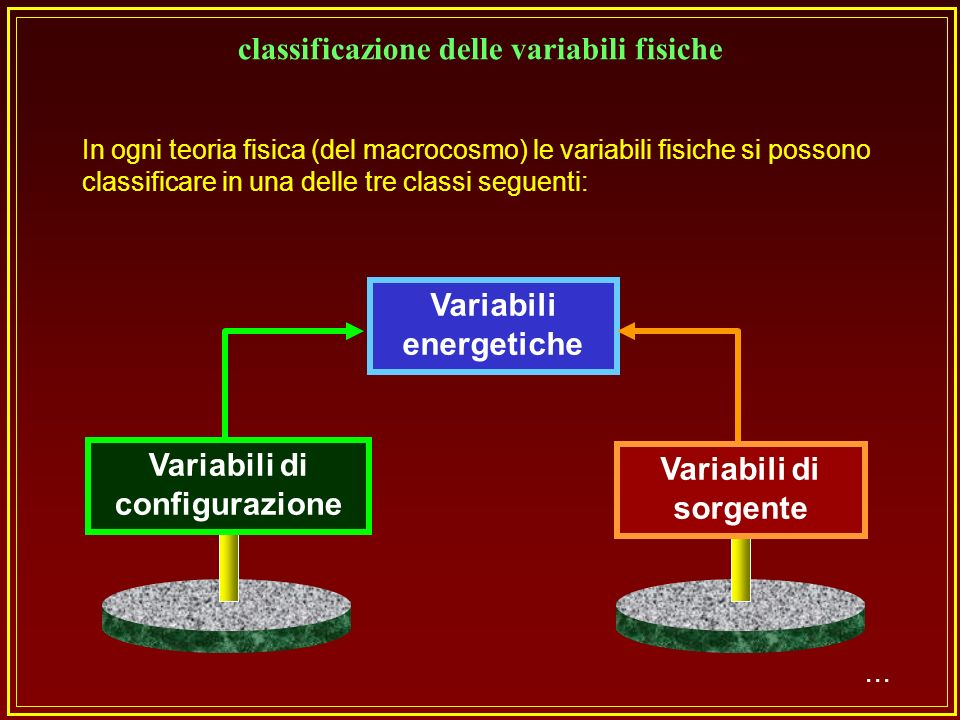 classificazione delle variabili fisiche