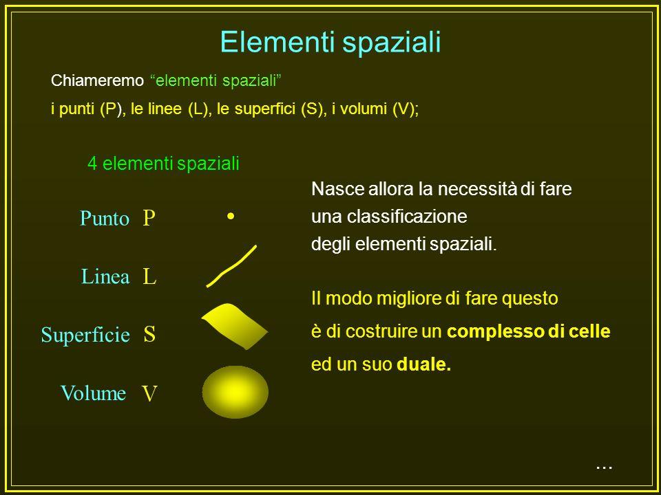 Elementi spaziali Punto Linea Superficie Volume ...