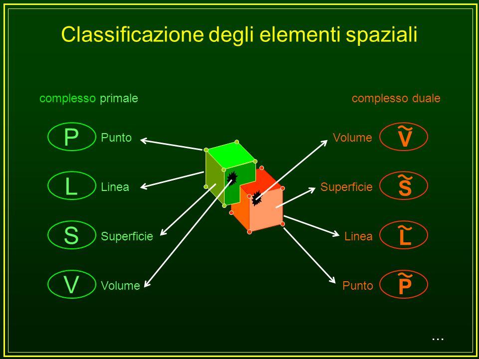 Classificazione degli elementi spaziali