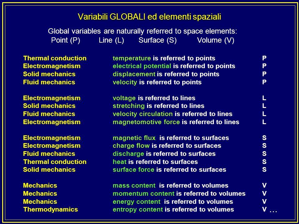 Variabili GLOBALI ed elementi spaziali