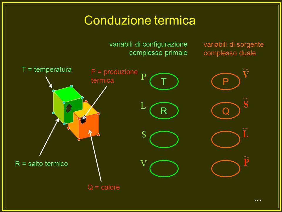Conduzione termica T P R Q ... variabili di configurazione