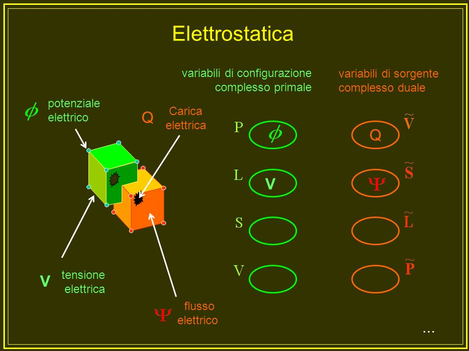 Elettrostatica Q V ... variabili di configurazione complesso primale