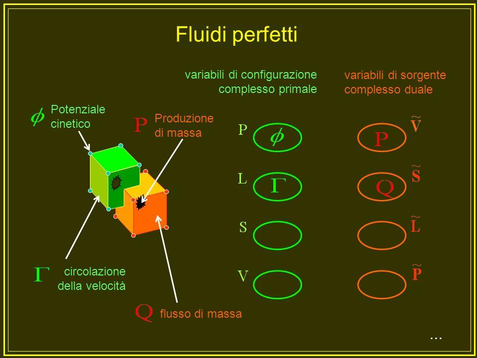 Fluidi perfetti ... variabili di configurazione complesso primale