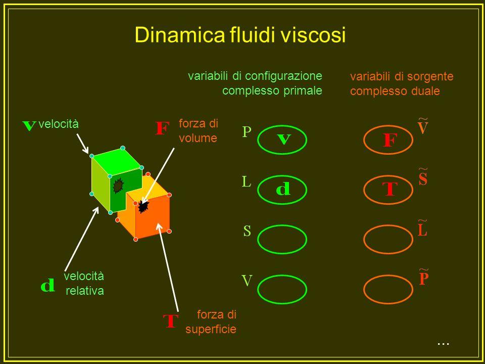 Dinamica fluidi viscosi