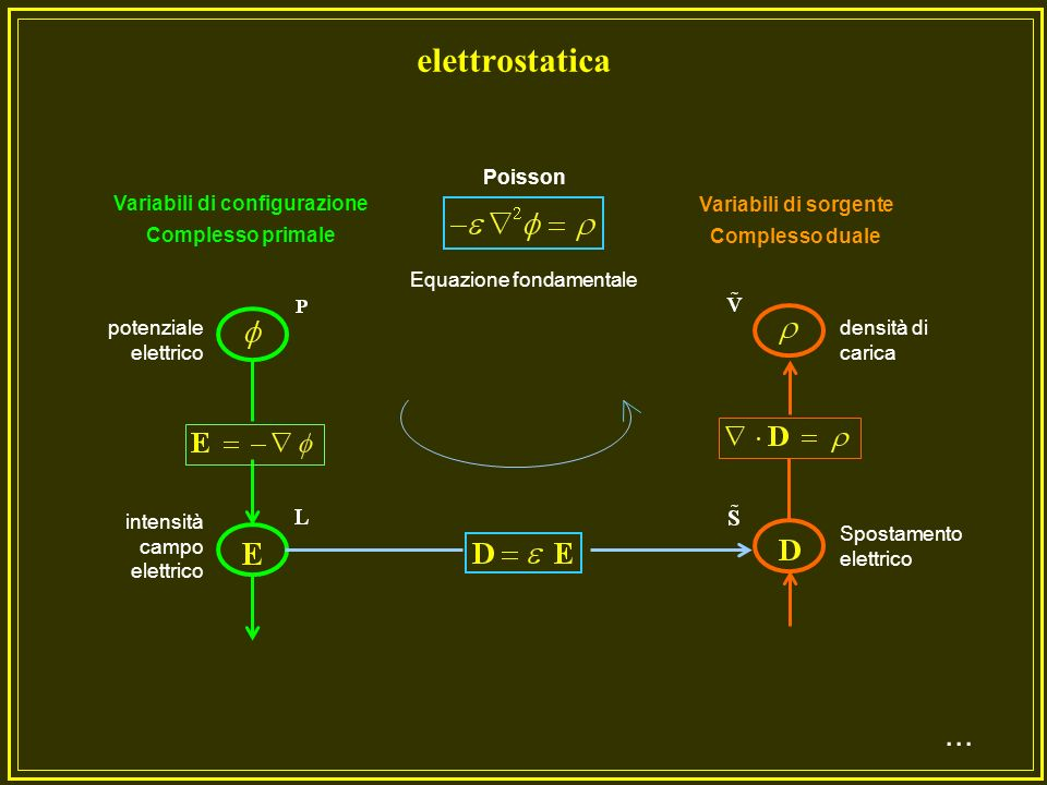 Variabili di configurazione