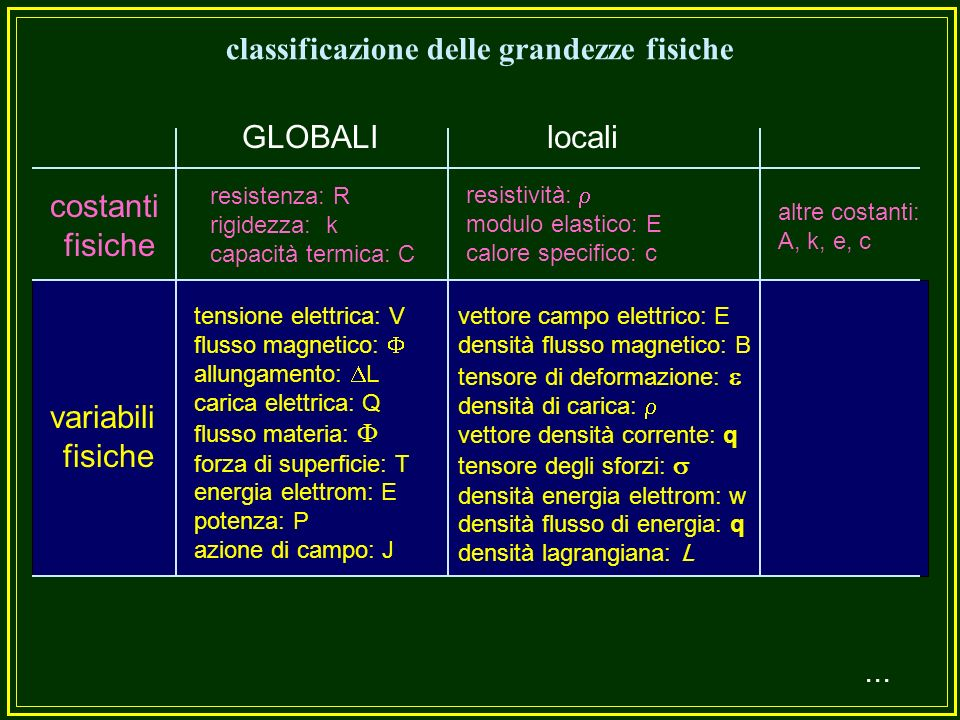 classificazione delle grandezze fisiche