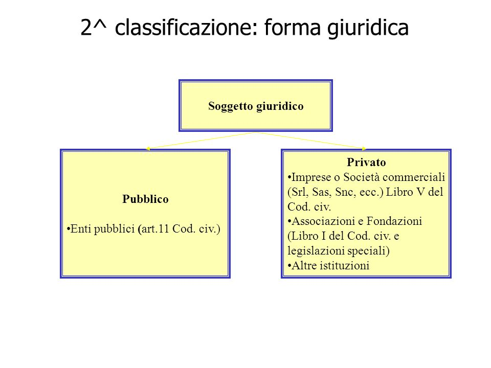 2^ classificazione: forma giuridica