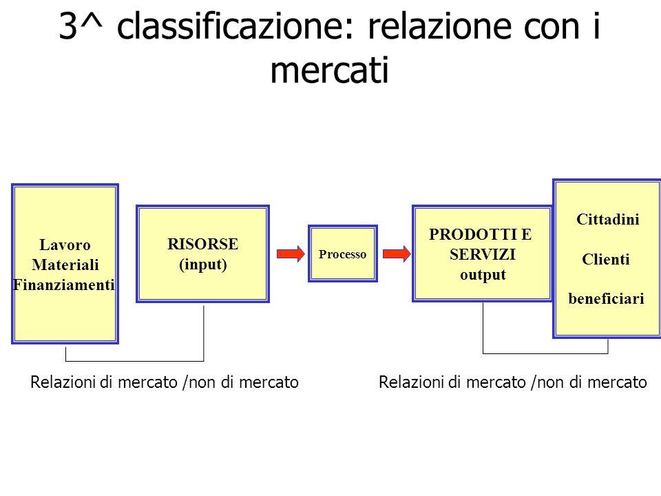 3^ classificazione: relazione con i mercati