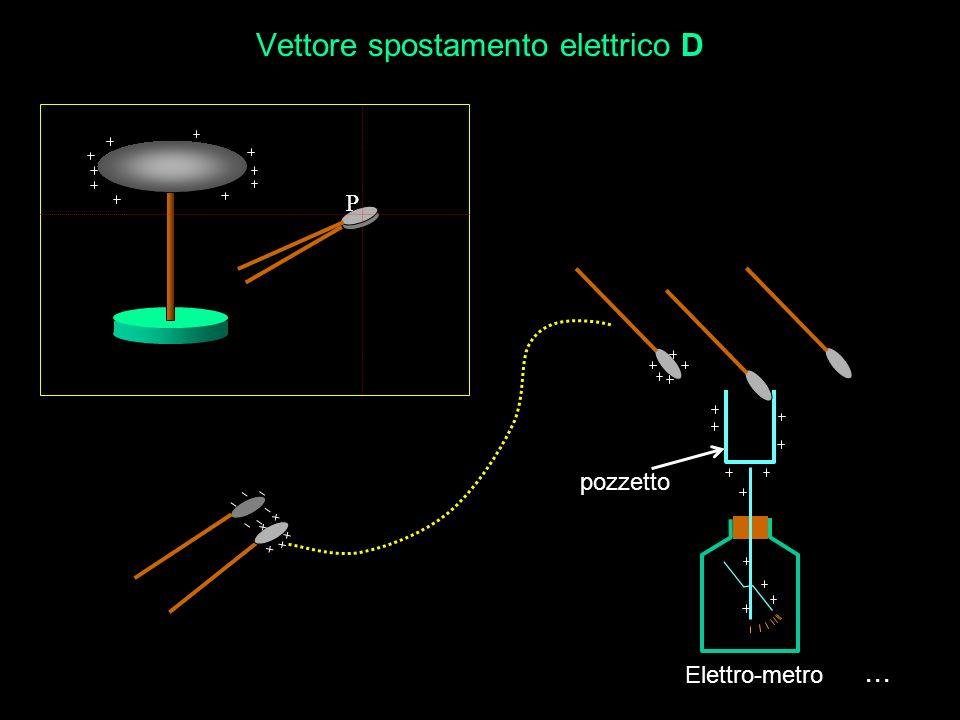 Vettore spostamento elettrico D