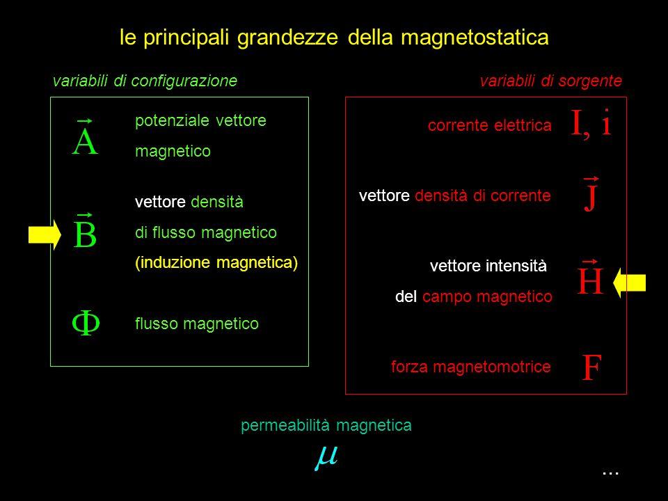 le principali grandezze della magnetostatica