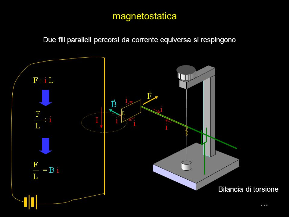 magnetostatica Due fili paralleli percorsi da corrente equiversa si respingono. Bilancia di torsione.