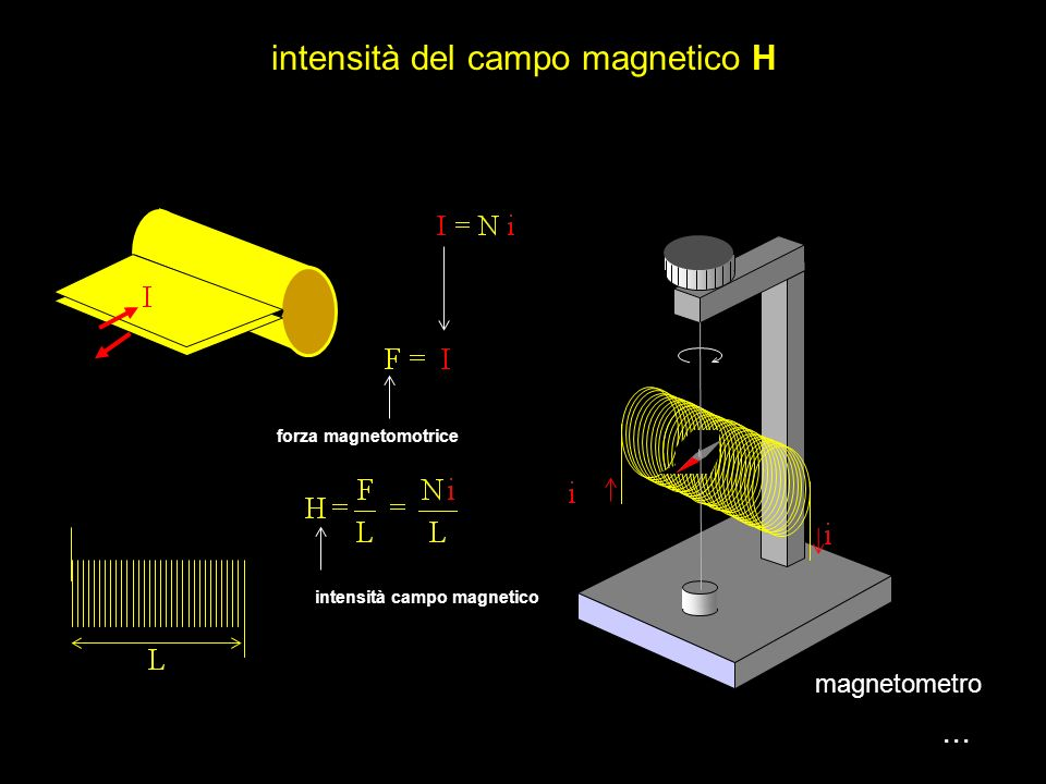 intensità del campo magnetico H